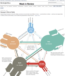 NYT Inforgraphic; Europe's Web Of Debt