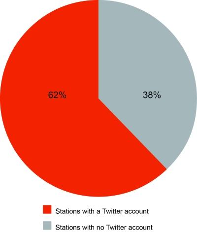 Twitter-Regional